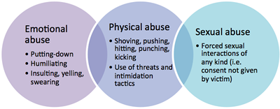 an analysis of the various forms of domestic violence Causes and theories of domestic violence running time: 2 hours materials:  information regarding the evolution of theories of violence in the united states is useful because various forms of these theories are being discussed in many countries in central and eastern europe and the  - identify and evaluate different theories of domestic.